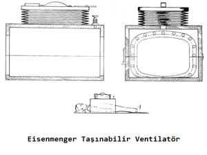Eisenmenger Taşınabilir Ventilatör